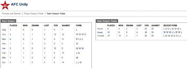 Team results summarised for season
