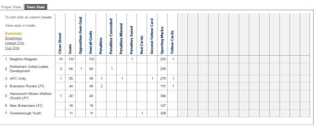 Team stats summary